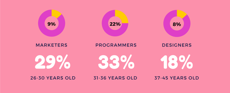 Infographic Section Age & Profession of Digital Nomads
